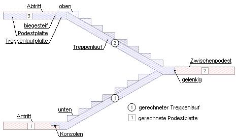 4h trepo details for Grundlagen der tragwerksplanung
